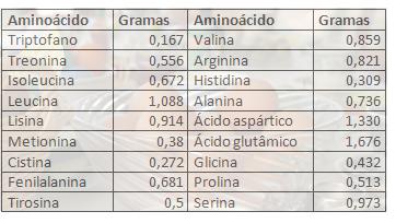 saudavelja-tabela-aminoacidos-ovo2